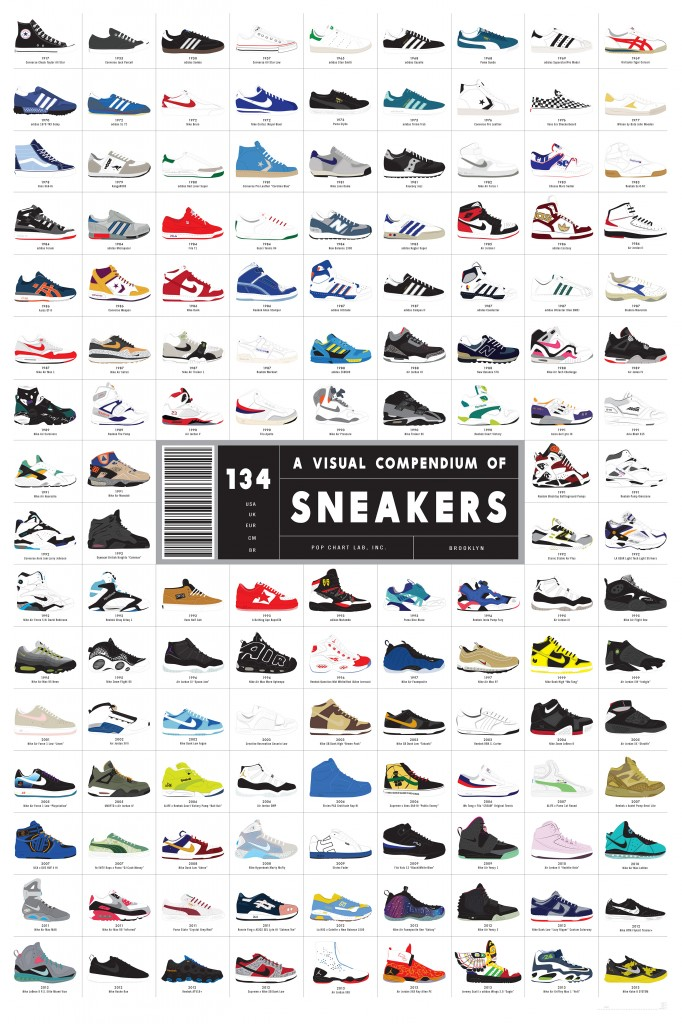 Poster histoire des baskets