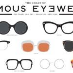 Quelles lunettes choisir